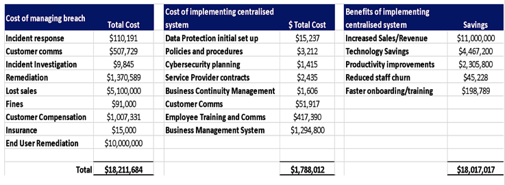 Summarized Calculations for Data Management and Protection